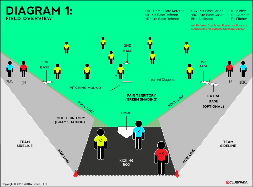 Kickball field dimensions and player positions overview
