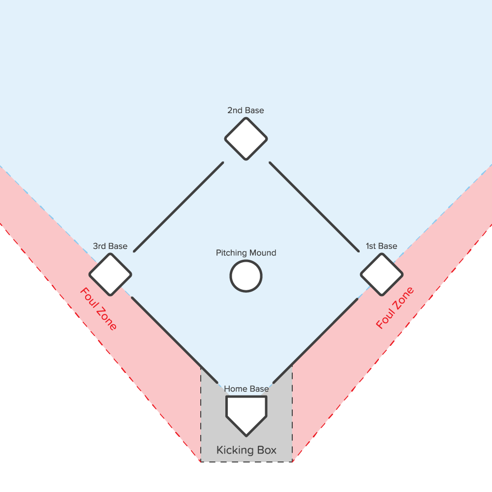 Kickball Field Diagram
